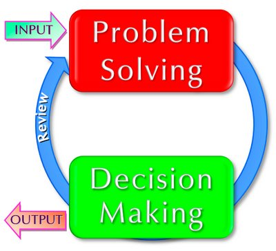 training problem solving and decision making, problem solving skills, effective problem solving and decision making, decision making and problem solving, pelatiha problem solving and decision making di yogyakarta
