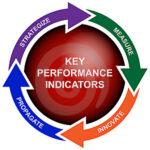PENGUKURAN KINERJA CORPORATE SOCIAL RESPONSIBILITY (CSR)  DENGAN KEY PERFORMANCE INDICATORS (KPI)