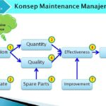 MODERN MAINTENANCE MANAGEMENT
