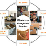 EFFECTIVE RECIEVING AND WAREHOUSING