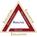 Training Design and Evaluation