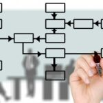 Effective Competency & Design Application