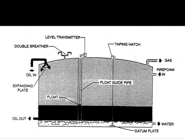 Storage Tank Operation & Safety -
