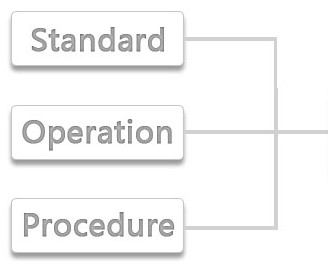 Standar Operasional Prosedur Marketting