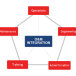 Advanced Strategic Maintenance Management