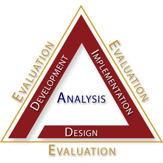 Training Design and Evaluation