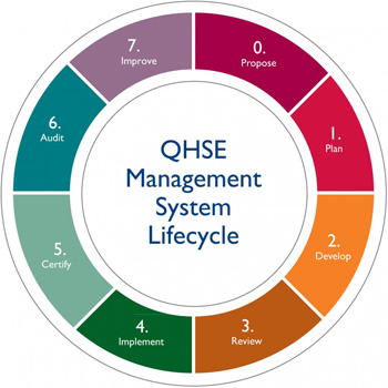 Integrated QHSE Management System
